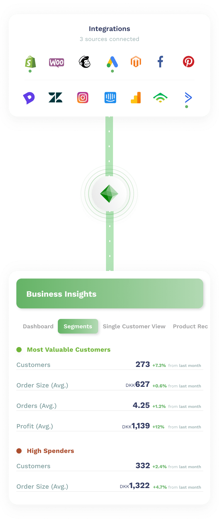 Business_Insights_with_custimy
